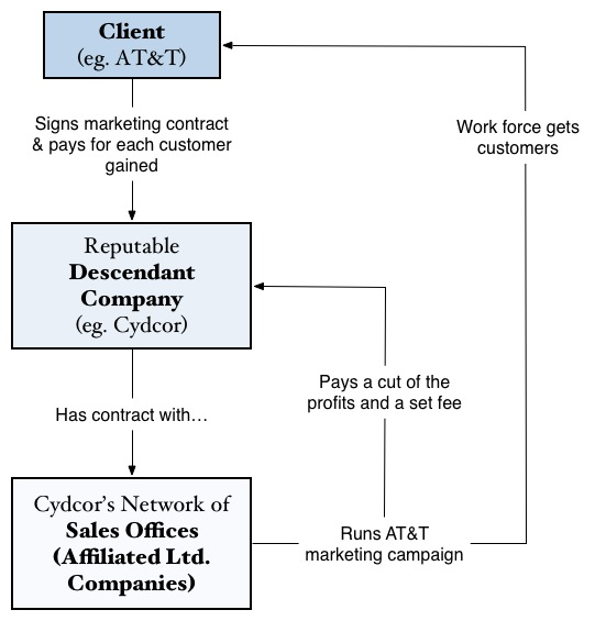 Image of The Arrangement with Clients
